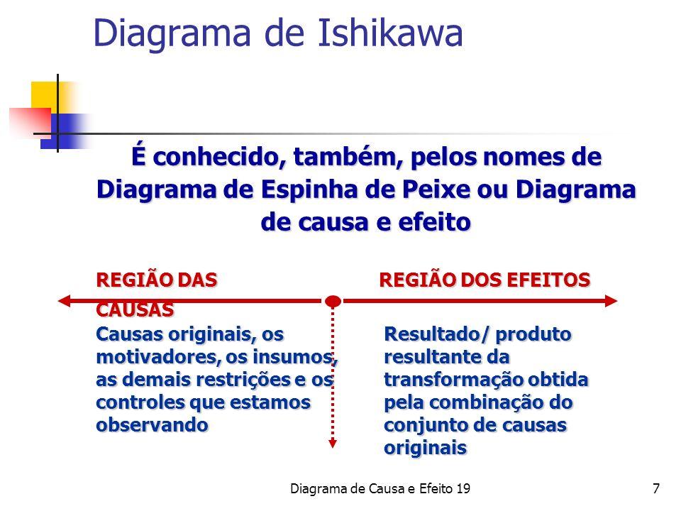 Diagrama de Causa e Efeito 19