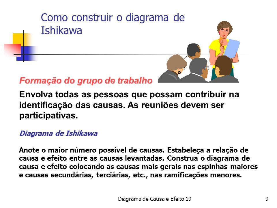 Como construir o diagrama de Ishikawa