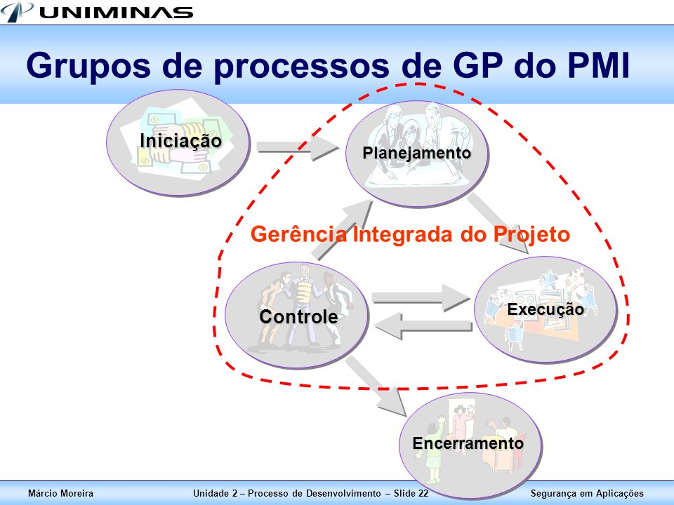 Grupos de processos de GP do PMI