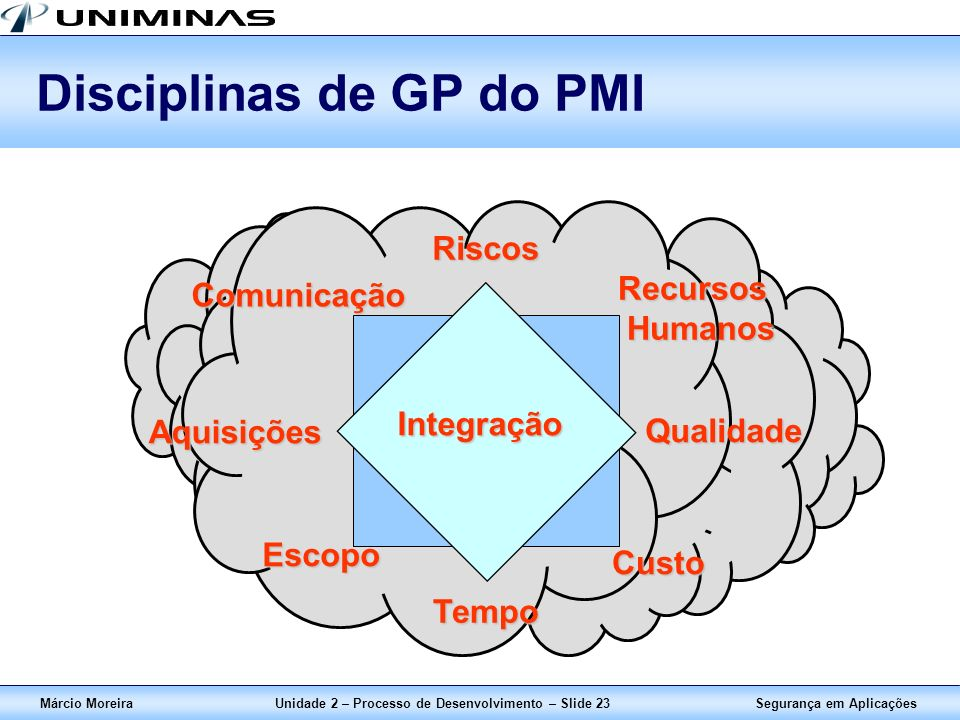Disciplinas de GP do PMI