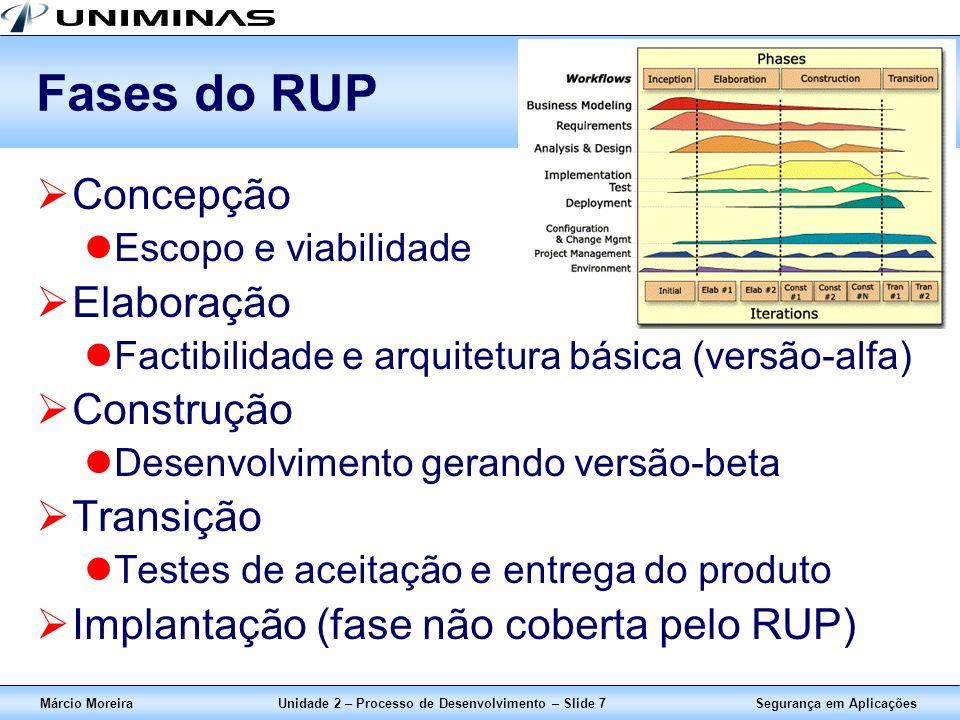 Unidade 2 – Processo de Desenvolvimento – Slide 7