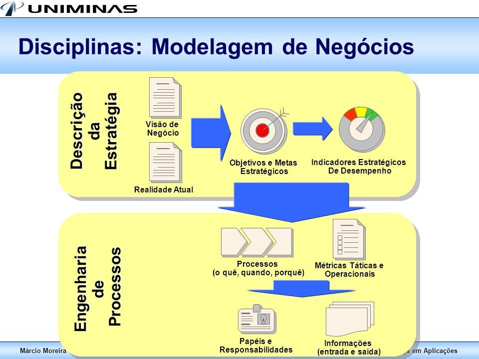 Disciplinas: Modelagem de Negócios