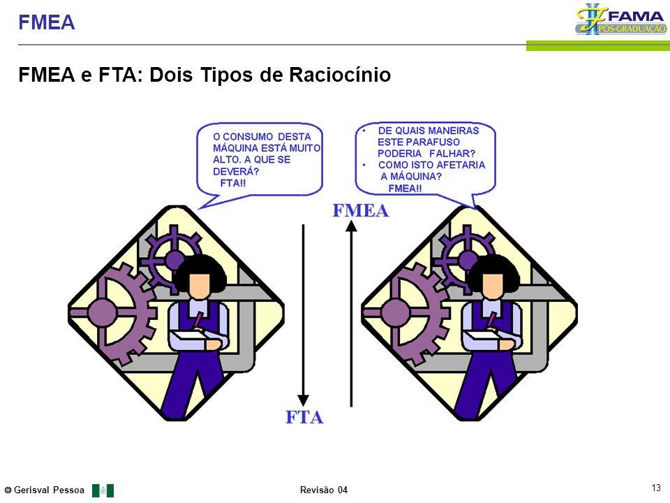 FMEA e FTA: Dois Tipos de Raciocínio