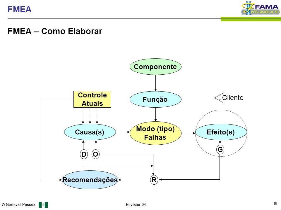 FMEA – Como Elaborar Componente Função Modo (tipo) Falhas Causa(s)