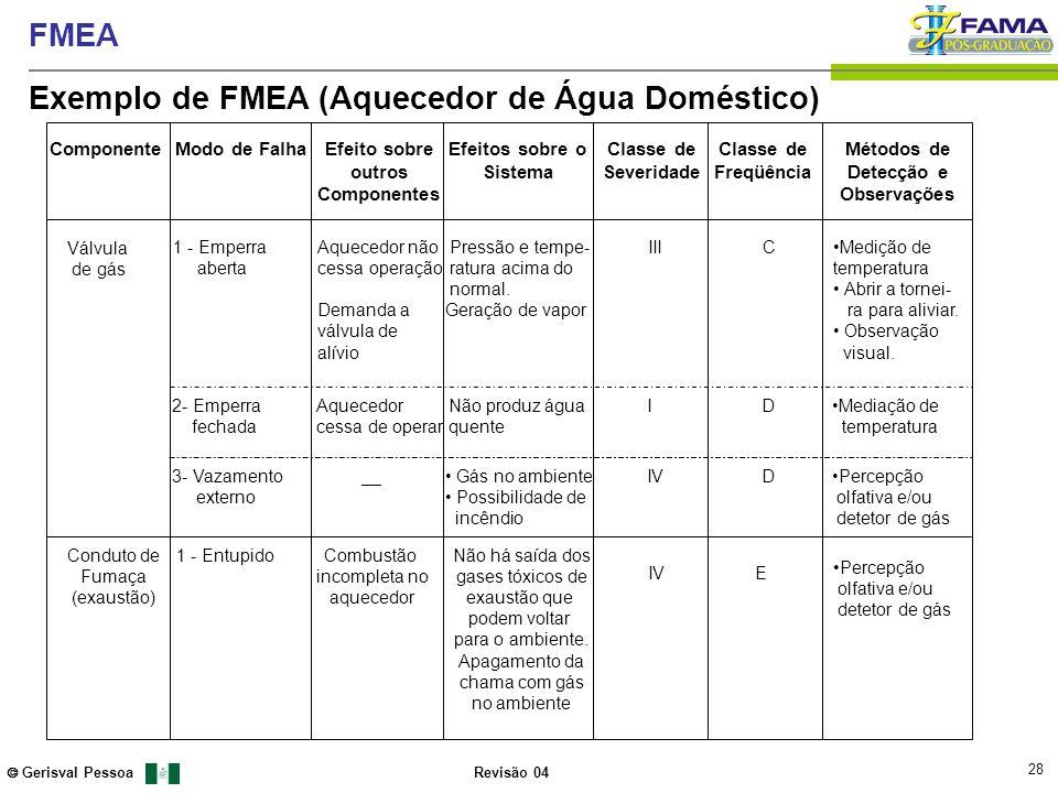 Exemplo de FMEA (Aquecedor de Água Doméstico)