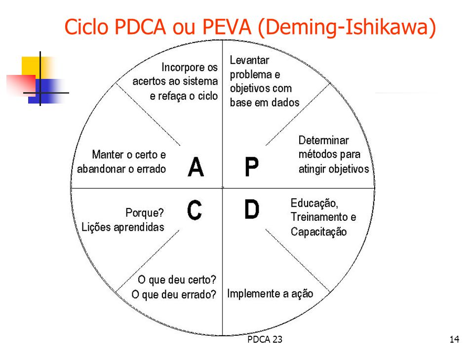 Ciclo PDCA ou PEVA (Deming-Ishikawa)