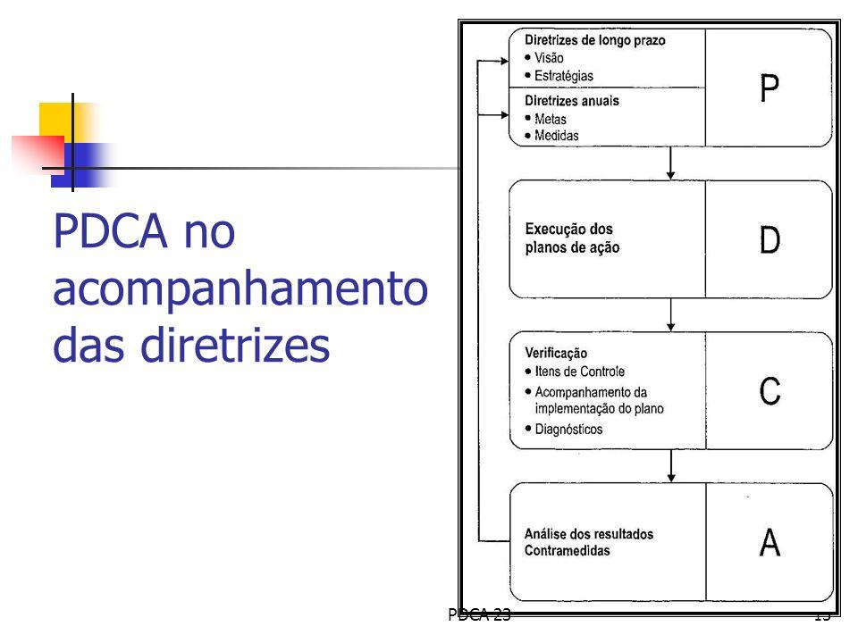 PDCA no acompanhamento das diretrizes