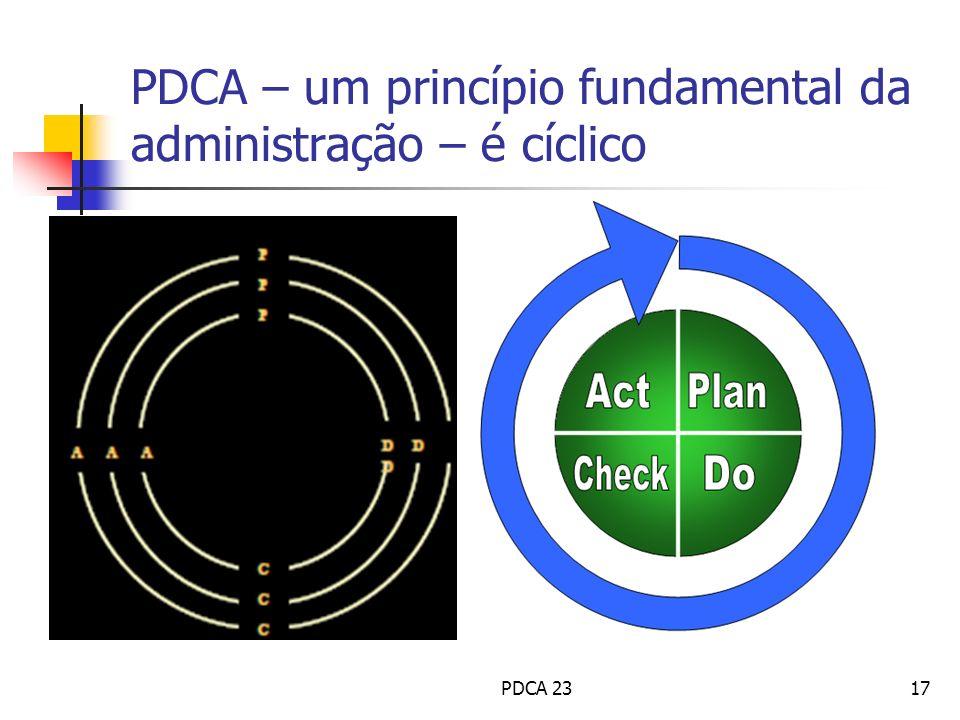 PDCA – um princípio fundamental da administração – é cíclico