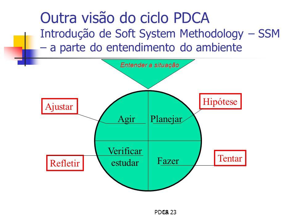 Outra visão do ciclo PDCA Introdução de Soft System Methodology – SSM – a parte do entendimento do ambiente