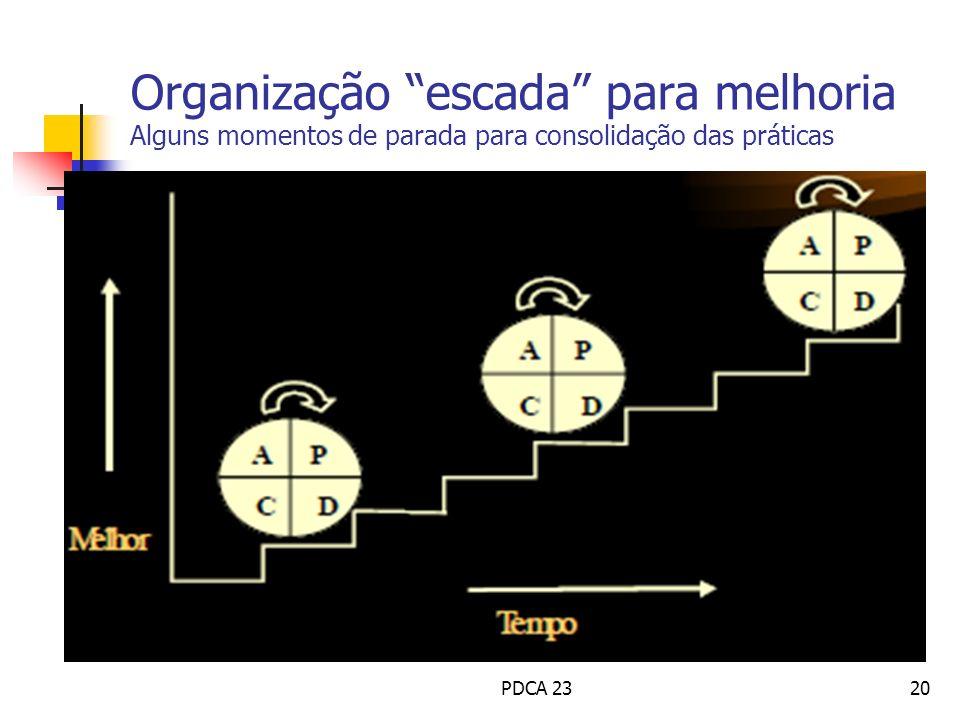 Organização escada para melhoria Alguns momentos de parada para consolidação das práticas