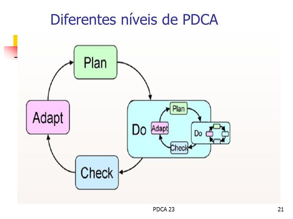 Diferentes níveis de PDCA