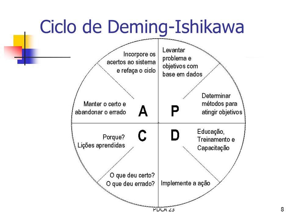 Ciclo de Deming-Ishikawa