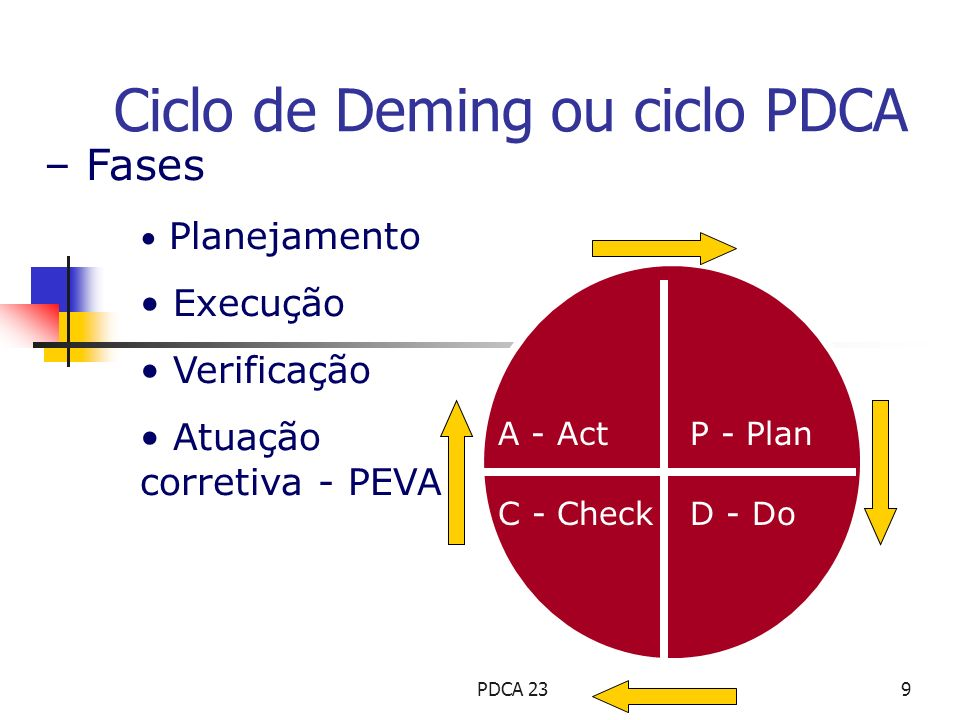 Ciclo de Deming ou ciclo PDCA
