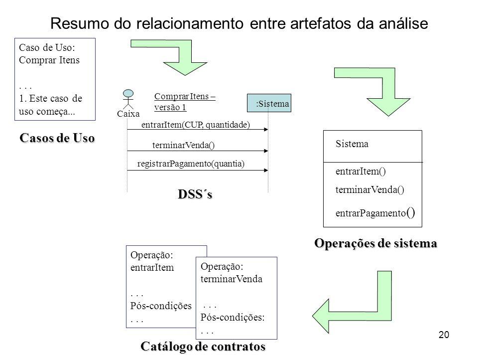 Resumo do relacionamento entre artefatos da análise