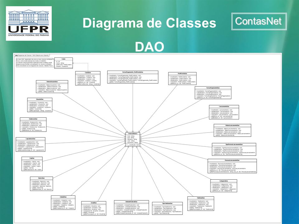 Diagrama de Classes DAO