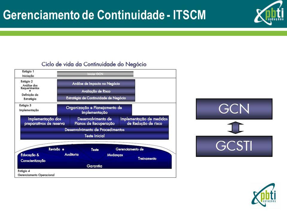 Gerenciamento de Continuidade - ITSCM
