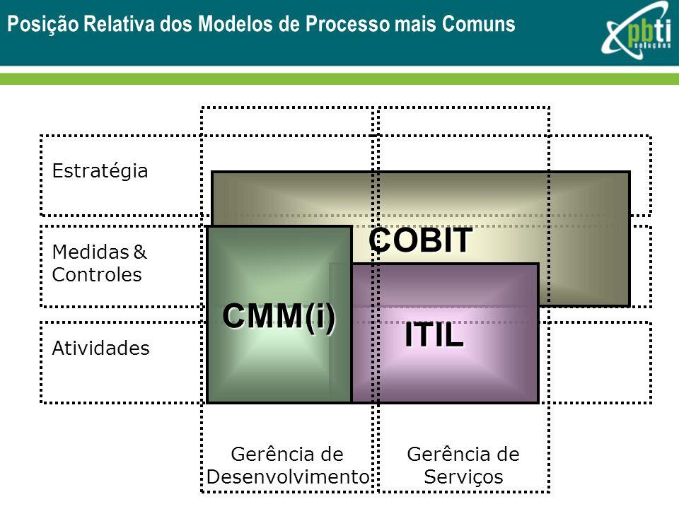 Posição Relativa dos Modelos de Processo mais Comuns