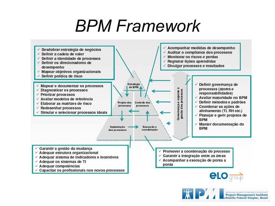 BPM Framework
