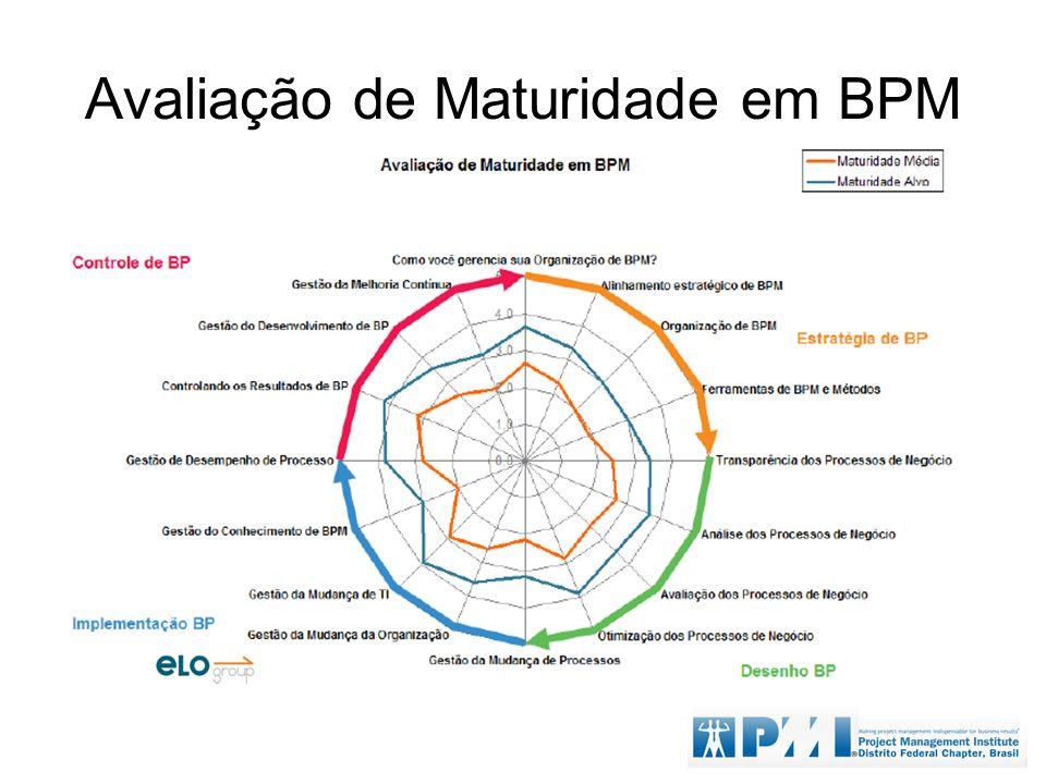 Avaliação de Maturidade em BPM