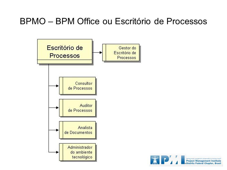 BPMO – BPM Office ou Escritório de Processos