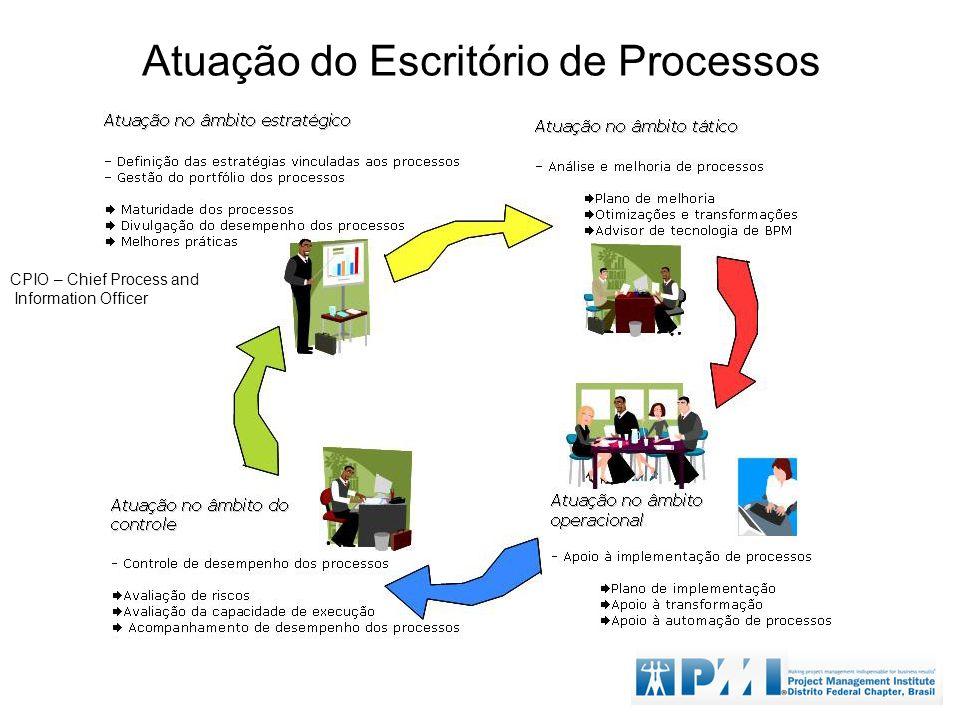 Atuação do Escritório de Processos