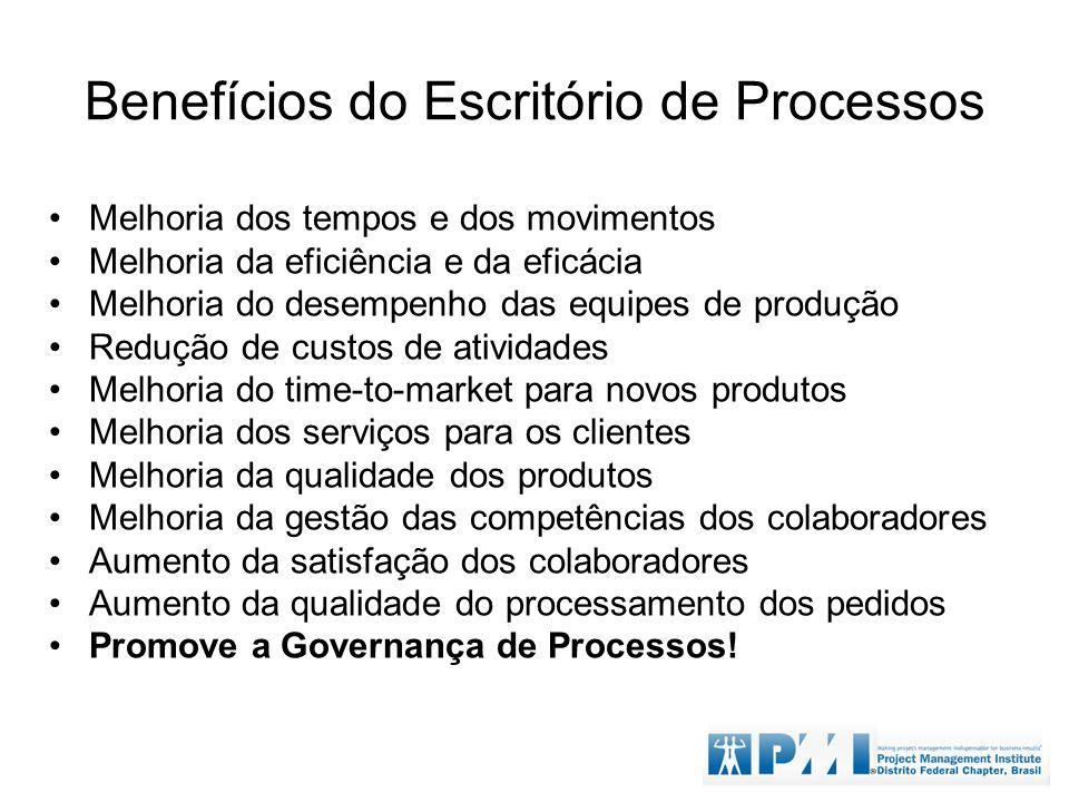 Benefícios do Escritório de Processos
