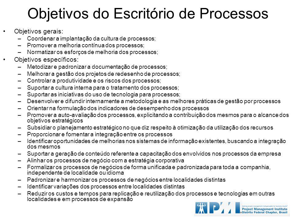 Objetivos do Escritório de Processos