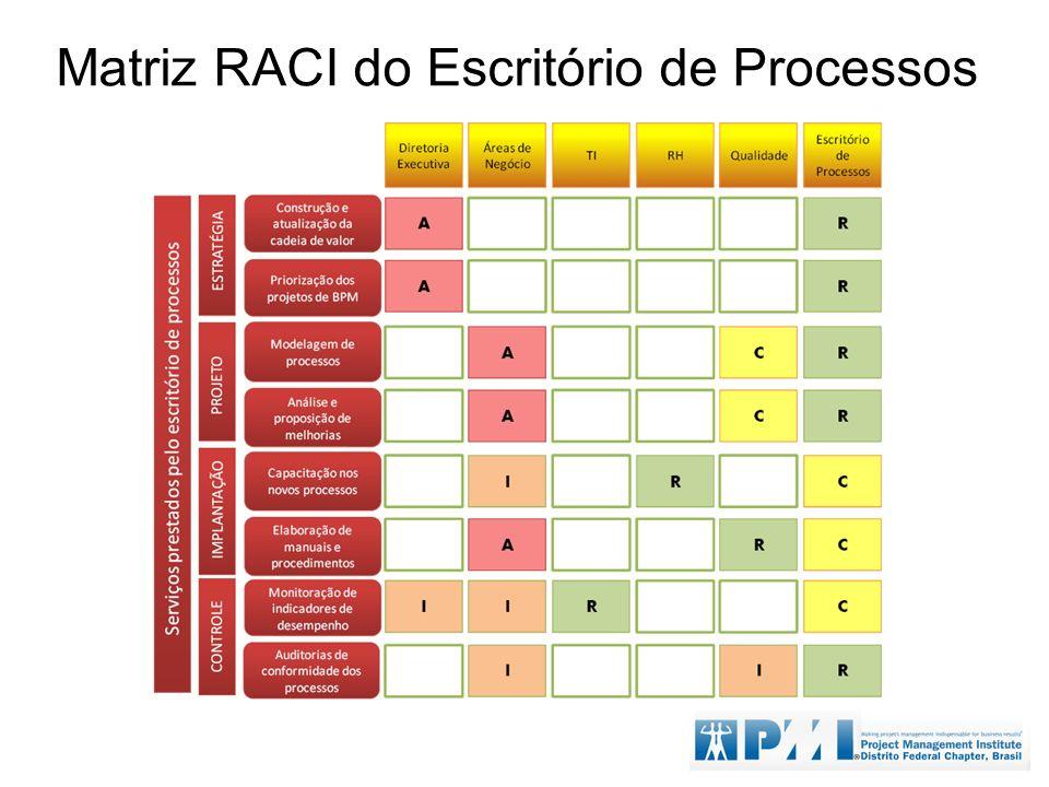 Matriz RACI do Escritório de Processos