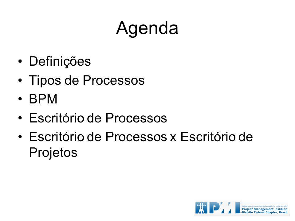 Agenda Definições Tipos de Processos BPM Escritório de Processos