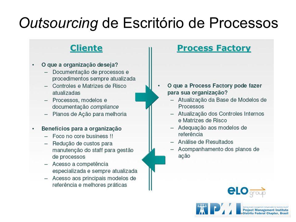 Outsourcing de Escritório de Processos