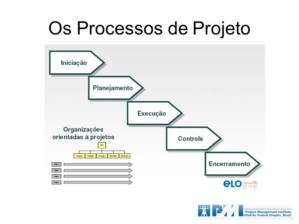 Os Processos de Projeto