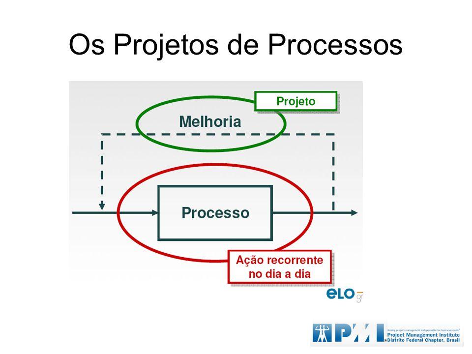 Os Projetos de Processos