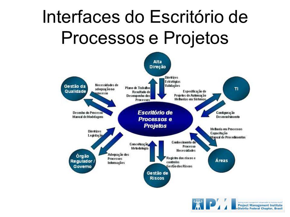 Interfaces do Escritório de Processos e Projetos