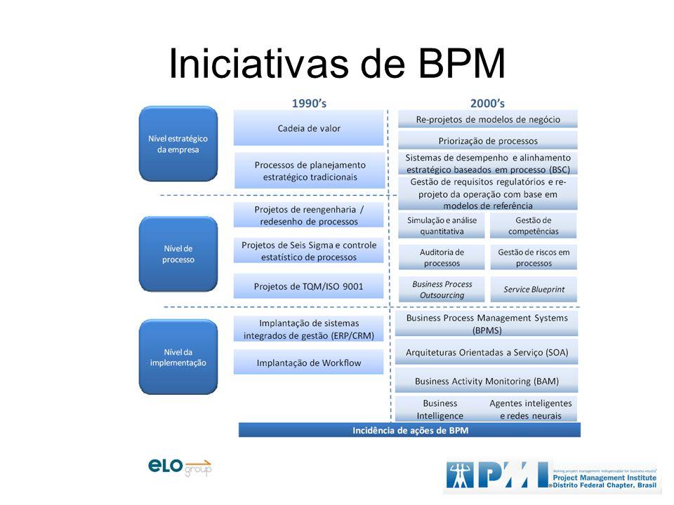 Iniciativas de BPM