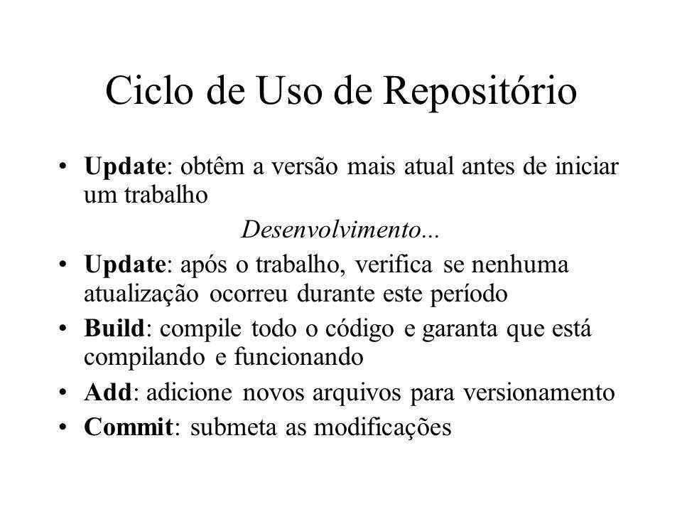 Ciclo de Uso de Repositório