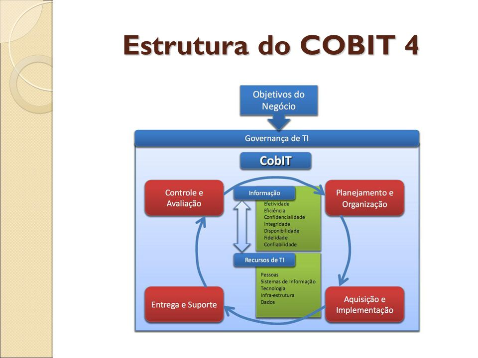 Estrutura do COBIT 4