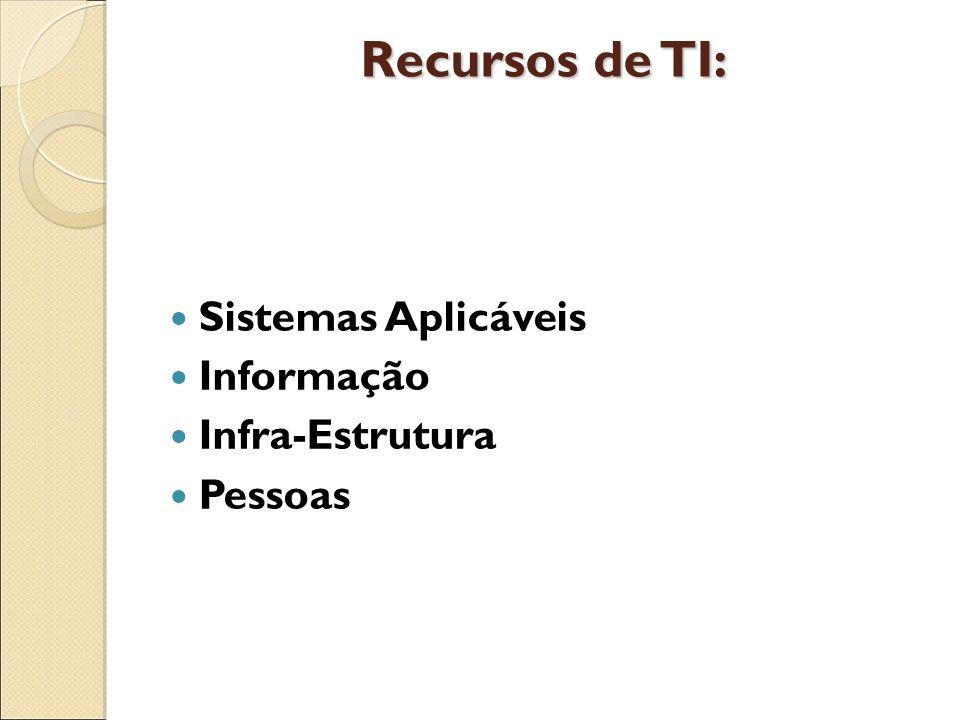 Recursos de TI: Sistemas Aplicáveis Informação Infra-Estrutura Pessoas
