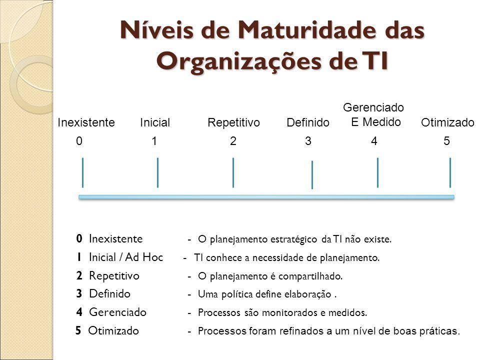 Níveis de Maturidade das Organizações de TI