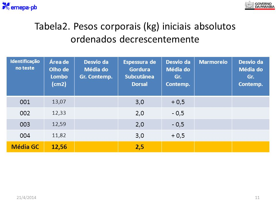 Tabela2. Pesos corporais (kg) iniciais absolutos ordenados decrescentemente