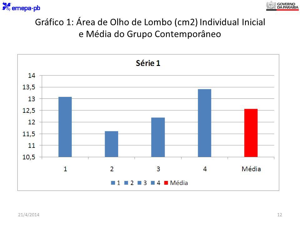 Gráfico 1: Área de Olho de Lombo (cm2) Individual Inicial e Média do Grupo Contemporâneo