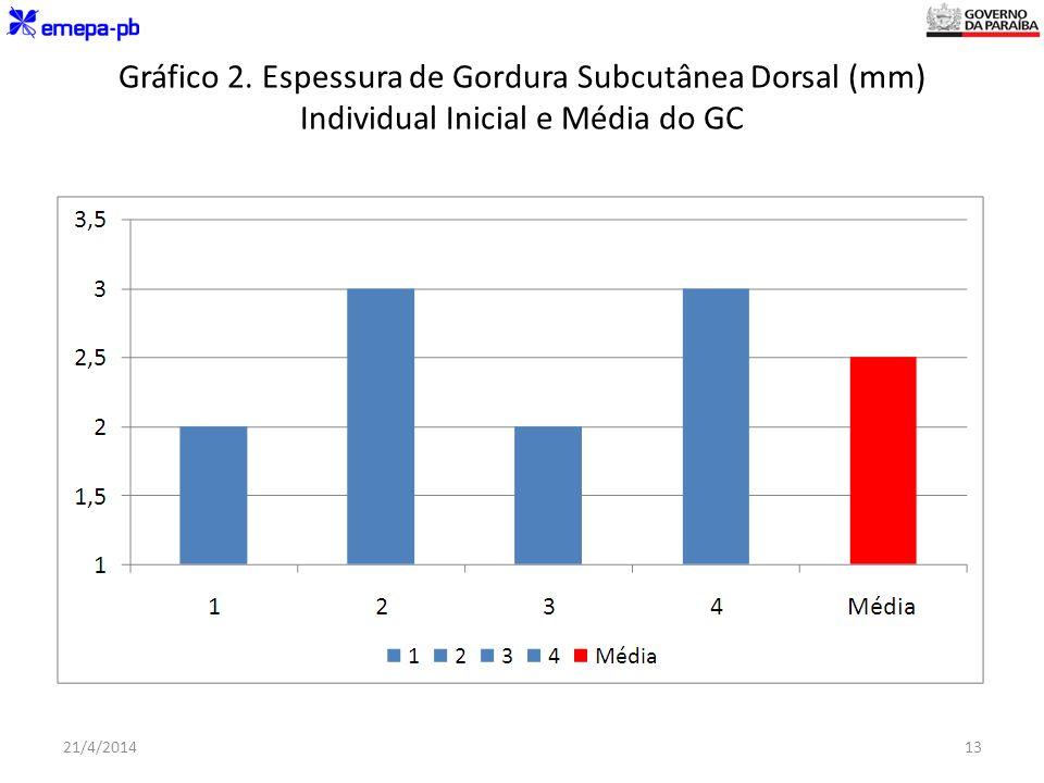 Gráfico 2. Espessura de Gordura Subcutânea Dorsal (mm) Individual Inicial e Média do GC