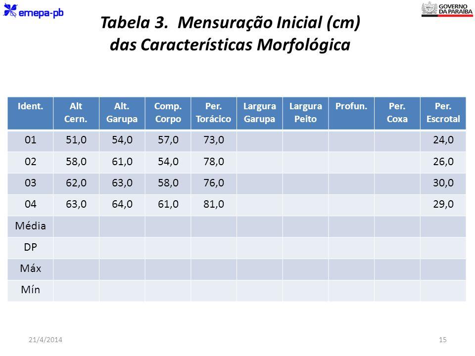 Tabela 3. Mensuração Inicial (cm) das Características Morfológica