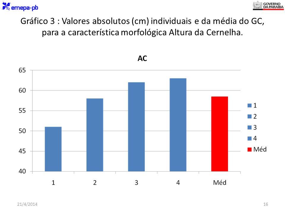 Gráfico 3 : Valores absolutos (cm) individuais e da média do GC, para a característica morfológica Altura da Cernelha.