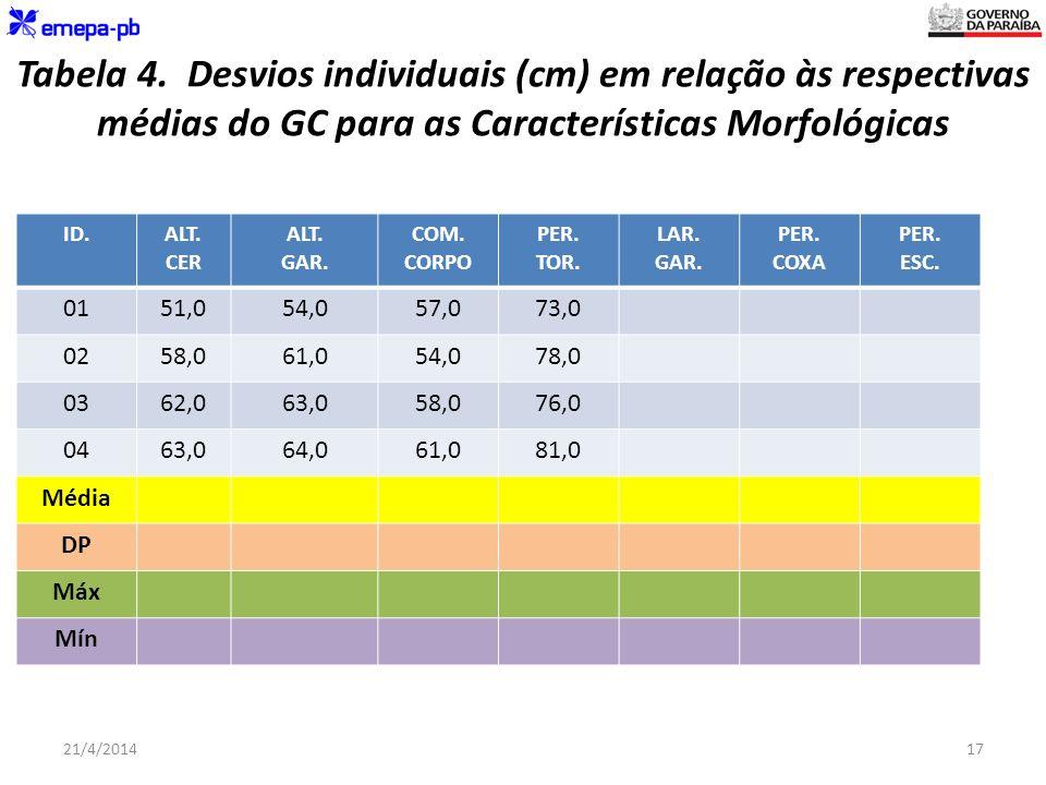 Tabela 4. Desvios individuais (cm) em relação às respectivas médias do GC para as Características Morfológicas