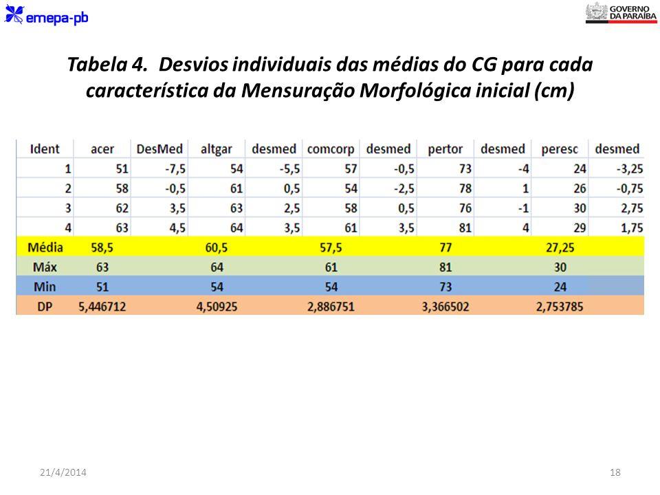 Tabela 4. Desvios individuais das médias do CG para cada característica da Mensuração Morfológica inicial (cm)