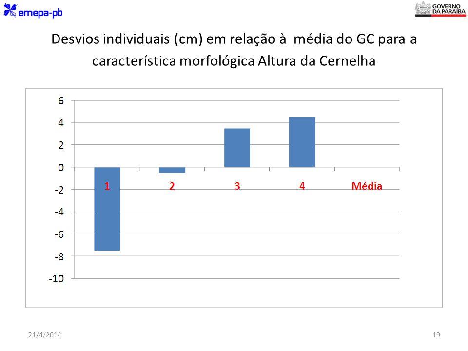 Desvios individuais (cm) em relação à média do GC para a característica morfológica Altura da Cernelha