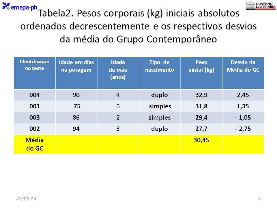 Tabela2. Pesos corporais (kg) iniciais absolutos ordenados decrescentemente e os respectivos desvios da média do Grupo Contemporâneo
