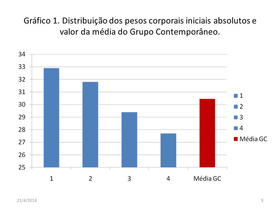 Gráfico 1. Distribuição dos pesos corporais iniciais absolutos e valor da média do Grupo Contemporâneo.