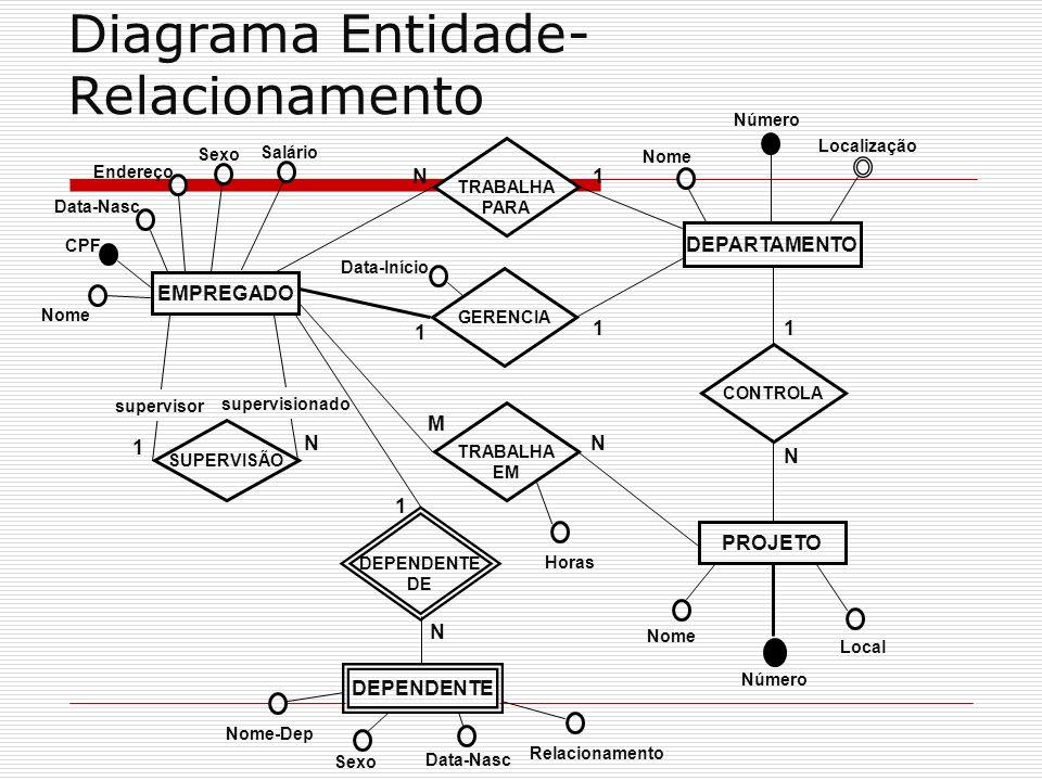 Diagrama Entidade- Relacionamento