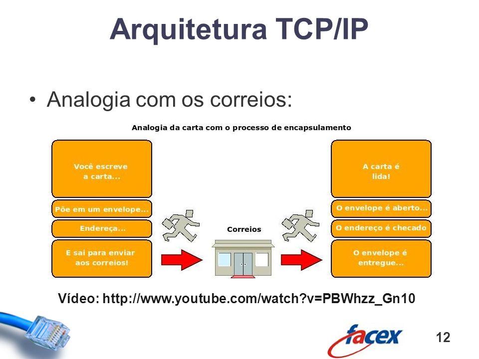 Arquitetura TCP/IP Analogia com os correios:
